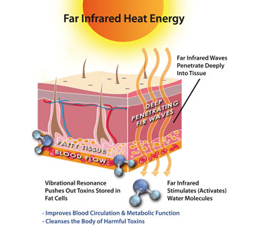 Health Benefits Of Infrared | Heat Outdoors